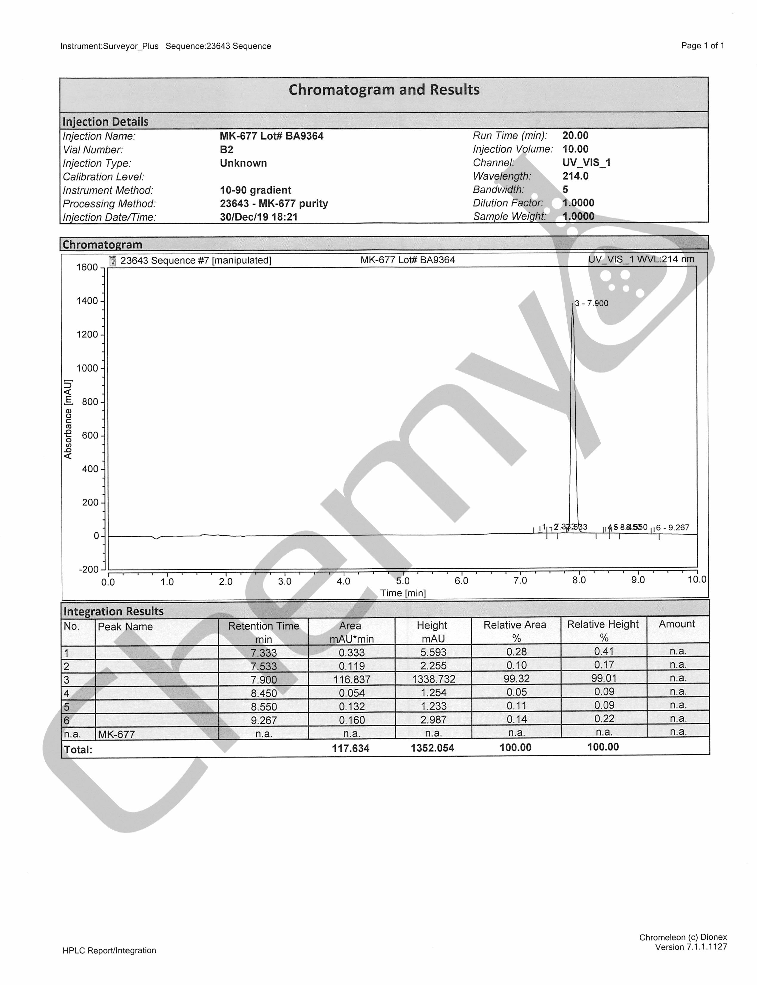 BA9364 MK677 HPLC